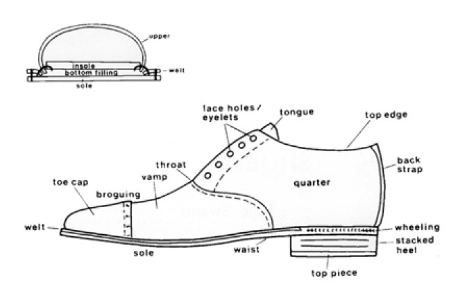 what are the parts of a shoe