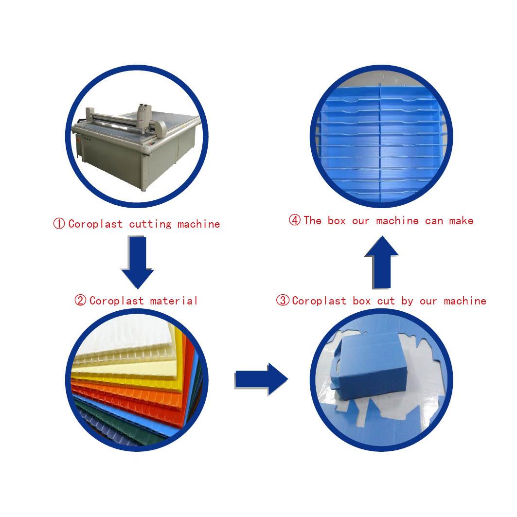 corrugated plastic cutter plotter machine