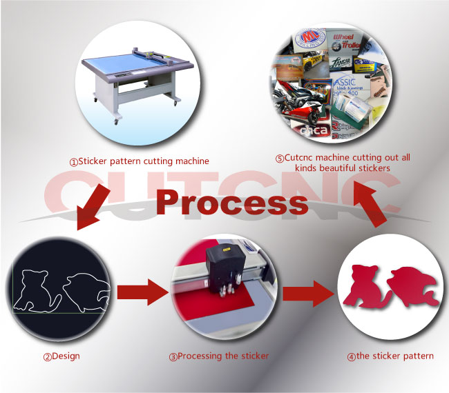 adhesive sticker cutting machine
